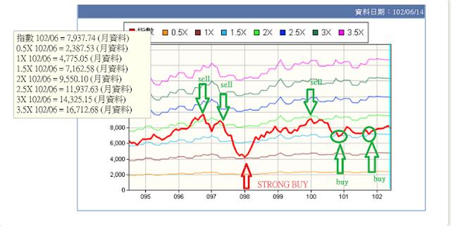 股息 現金流 被動收入 理財的心路歷程: 2008 年 0050.tw 買賣策略—PBR vs K value