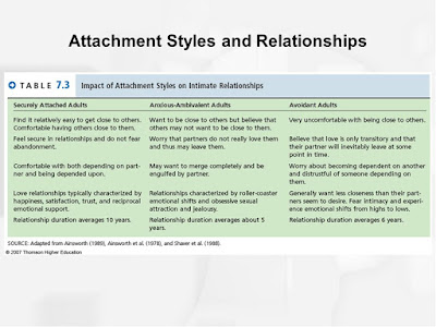 the influence of early attachments on later relationships The influence of early attachments on later relationships (description, ao1): the quality of a child's first attachment is crucial because this template will powerfully affect the nature of their future relationships (the internal working model.