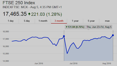 Chart: London Stock Exchange FTSE250 now UP 1% since Brexit vote