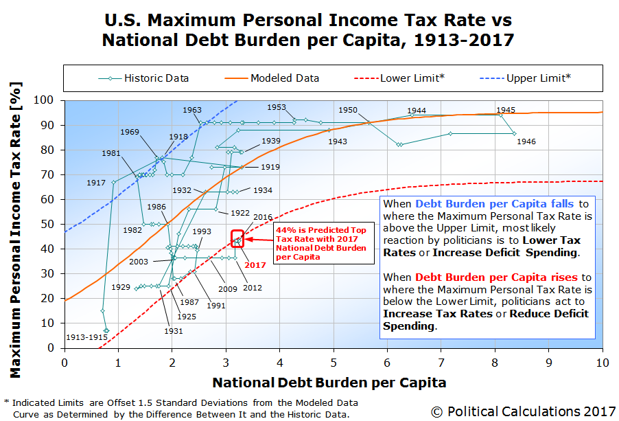 U.S. Maximum Personal Income Tax Rate vs National Debt Burden per Capita, 1913-2017