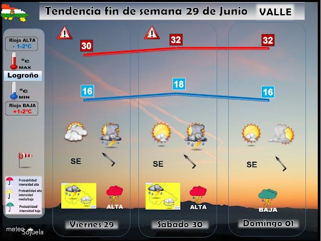 Tendencia del tiempo en La Rioja el fin de semana. Meteosojuela
