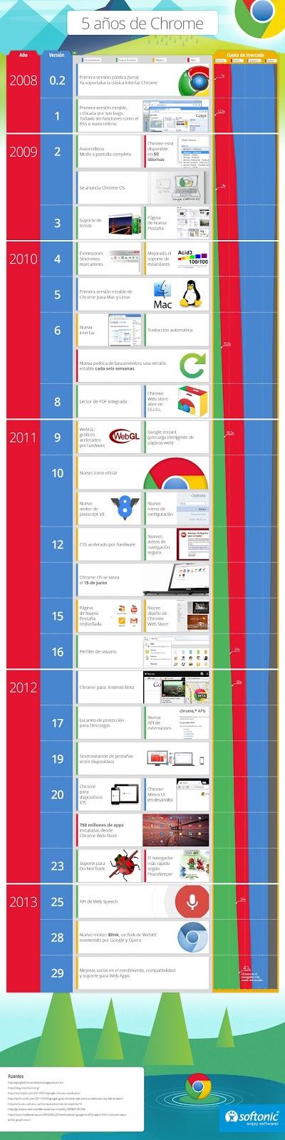 Infografía los primeros 5 años de Google Chrome