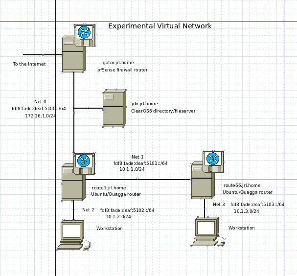 The Anorak's Technology Notes: Dual-Stack OSPF Routing with