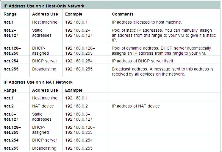 VMWare Workstation - Assign a static IP address