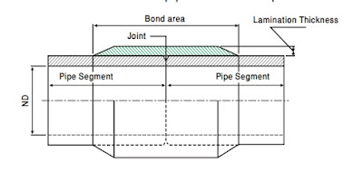 FRP Lining On Tee Pipe