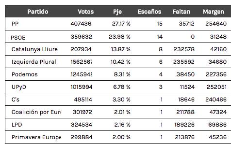 posibles resultados elecciones europeas