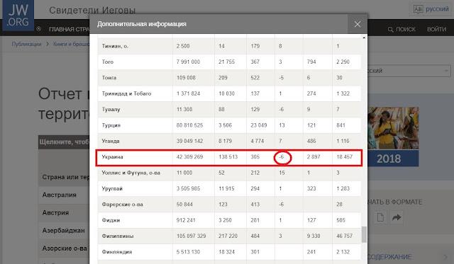 vsemirnyj-otchet-svidetelej-iegovy-ukraina