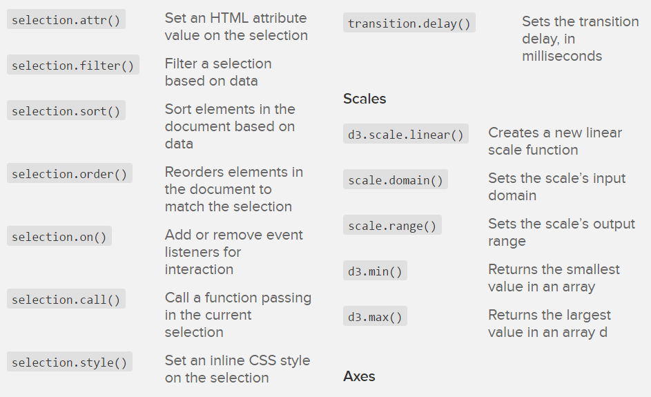 Useful JQuery, D3 js and AngularJS Cheat-Sheets (HD) - Codemio - A