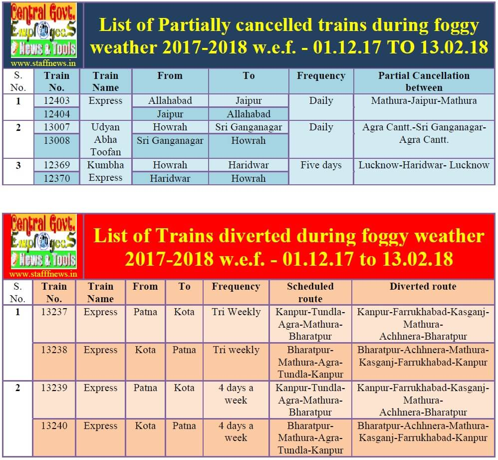 partially-cancelled-diverted-route-train-list-2017-18