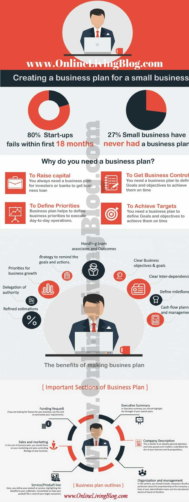 5 steps to write a business plan