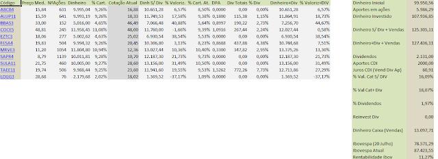 Tabela Carteira Value Investing - Fechamento de Dezembro