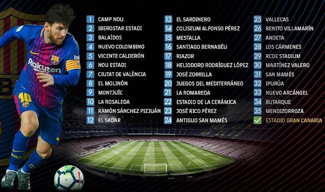Récord-Messi marca en el estadio número 36 Los estadios en los que ha marcado Leo Messi