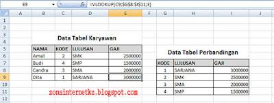 Hasil Pengertian Fungsi VLOOKUP Di Microsoft Excel