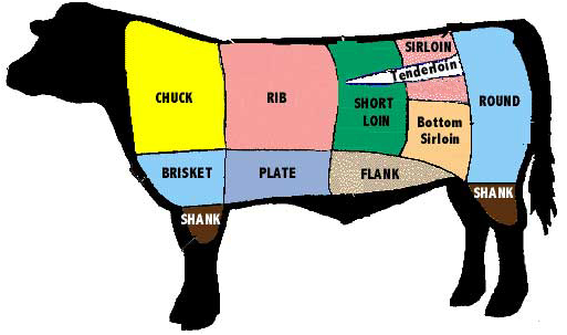 Mom at the Meat Counter: What is this cut of meat? Steaks