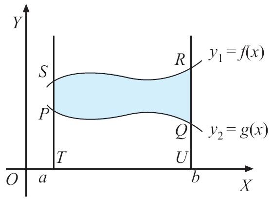 Integral matematika rumus pengertian contoh soal dan pembahasan gambar 17 luas daerah antara dua kurvaas daerah tersebut dapat dihitung dengan cara berikut ccuart Images