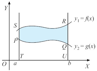 Luas Daerah antara Dua Kurva