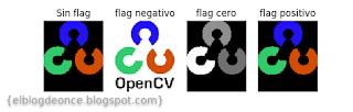 Diferencias según el flag.