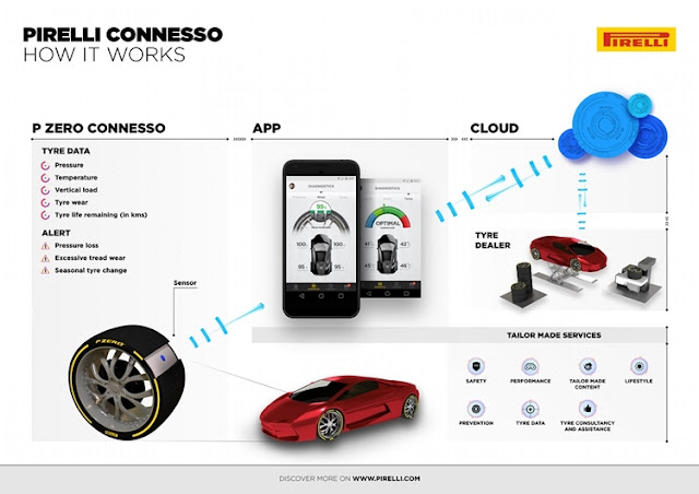 Pirelli Connesso how it works