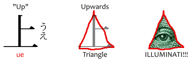 "The 上 kanji, Japanese word ue meaning ""up,"" morphing into an upwards triangle and then into an illuminati meme"