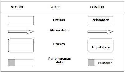 Simbol Diagram Aliran Data (DAD)