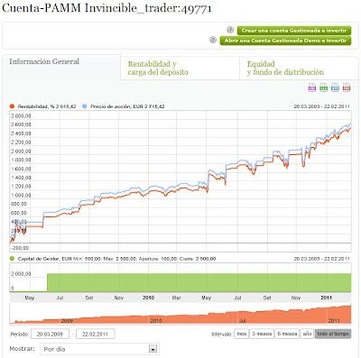 Cuentas pamm forex