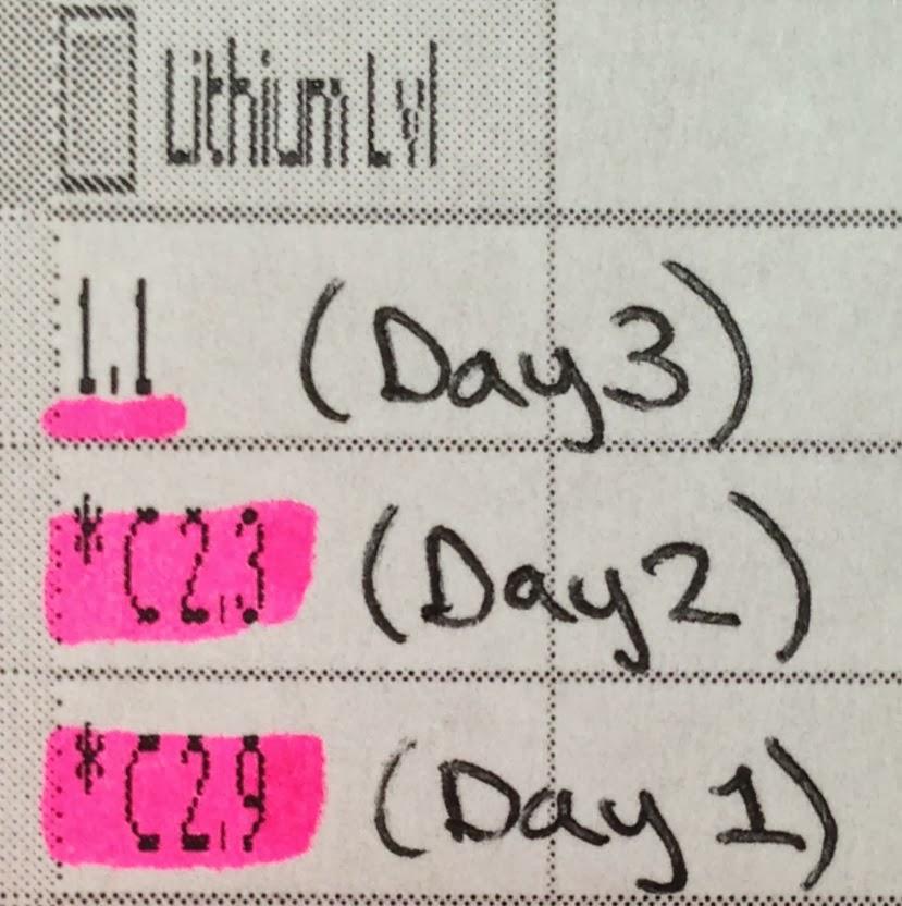 Hospitalist Case Studies: Lithium Level 2 9