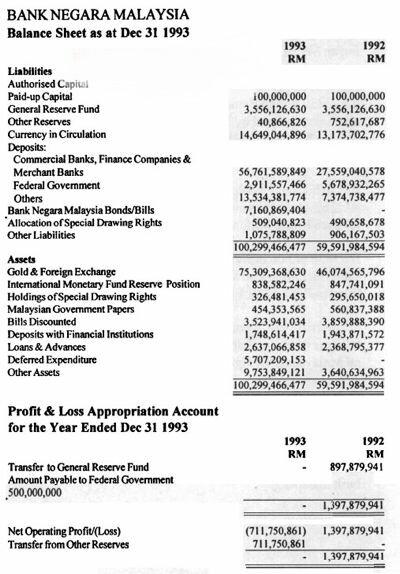 Nilai Sebenar Perjudian Bank Negara Dalam Forex
