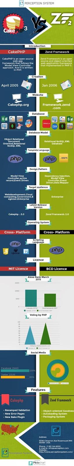 Cakephp3 v/s zendframework2 Infographic