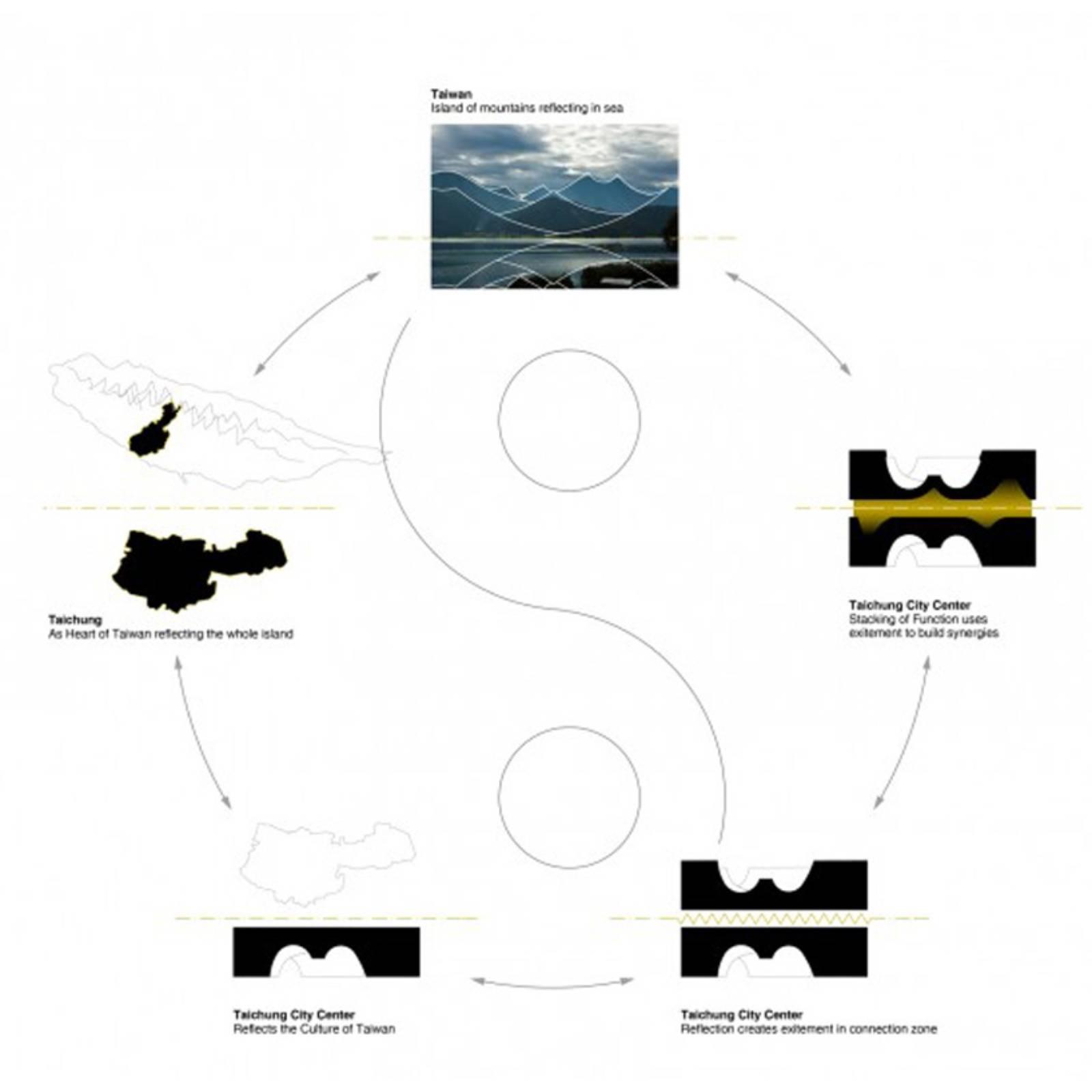 Keystone Arch Diagram 2006 Wrangler Tj Wiring Taichung City Cultural Center Entry By Alleswirdgut