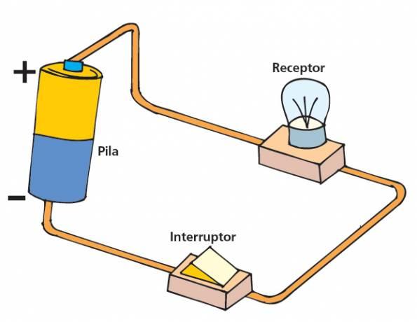 Ciències Naturals i Tecnologia: El circuït elèctric: elements i  representació