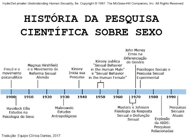 História da Pesquisa Científica Sobre Sexo - Clínica Dantas