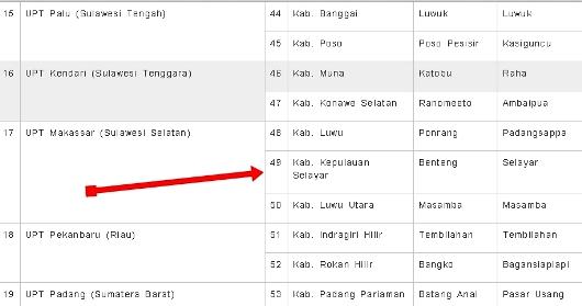 Selayar ,Termasuk ,Daerah ,Pembangunan ,SMRF Di Indonesia