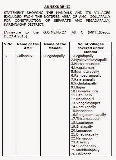 Agricultural Market Committees- Karimnagar District