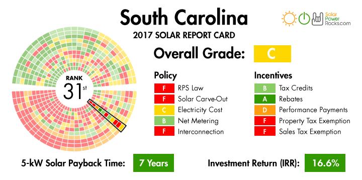 Newenergynews Nuke Flop Sets So Carolina Solar In Flight