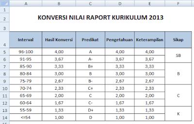 Konversi Nilai Raport Kurikulum 2013 SD, SMP, SMA