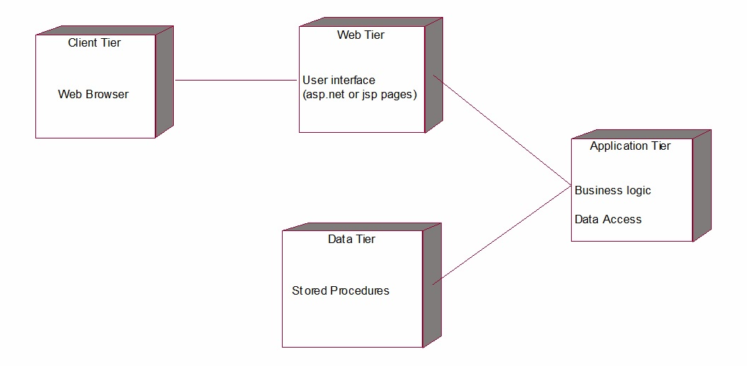 sequence diagram for web application motor wiring diagrams single phase madhu kumar: library management system