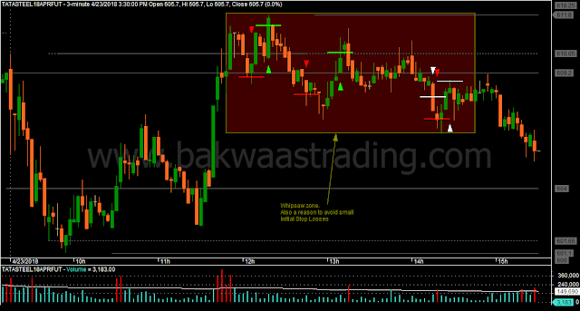 Day Trading Price Action TATASTEEL