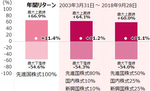先進国株式と全世界株式の年間リターン
