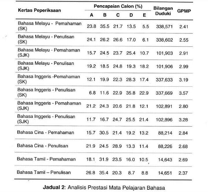 Keputusan Upsr 2016 Malaysia Senarai Ranking Sekolah Terbaik Scaniaz