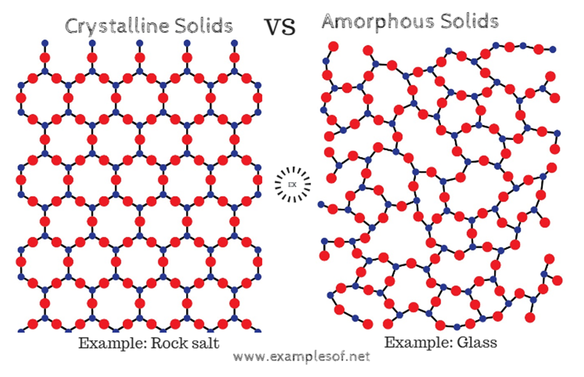 Example Of Solids Crystalline Solids And Amorphous Solids