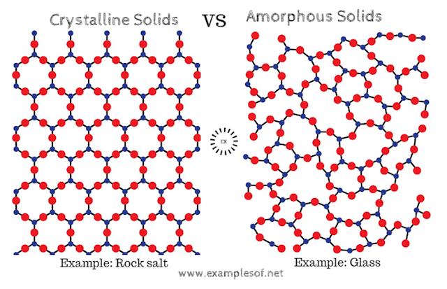 Example of Solids- Crystalline solids and Amorphous solids