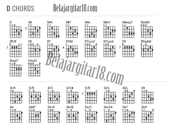 Kumpulan Kunci Gitar D