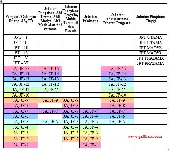 tabel pangkat PNS baru