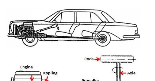 Bagian Atau Komponen Sistem Pemindah Tenaga Dan Fungsinya Teknik Otomotif Com