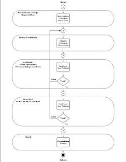Mekanisme Penonaktifan NUPTK Terbaru 2018
