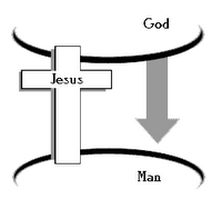 Jesus, the only bridge between GOD and man