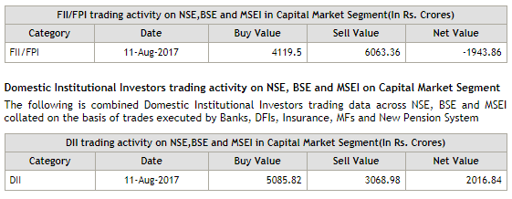 Nifty Future Trading Tips For Tomorrow