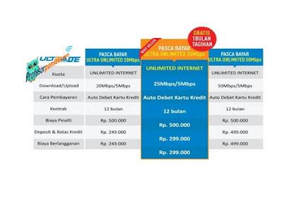 Harga Paket Internet Unlimited Seluruh Provider di Indonesia
