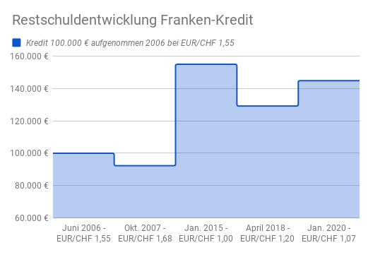 Restschuldentwicklung typischer Franken-Kredit in Österreich von 2006 bis 2020