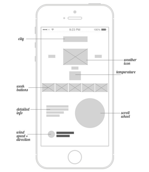 20 Best Free Website Wireframe Examples
